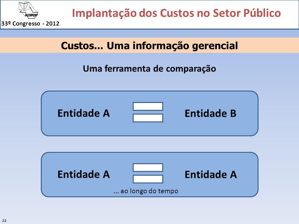Implantação dos Custos no Setor Público 33º Congresso - 2012 22 Custos... Uma informação gerencial Uma ferramenta de comparação Entidade A Entidade B
