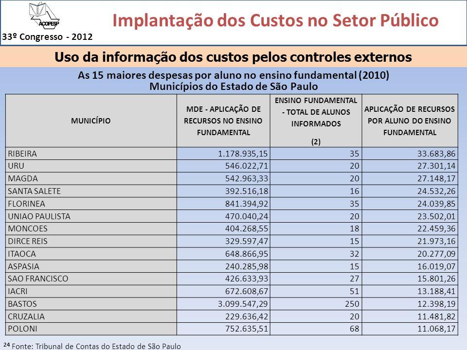 Implantação dos Custos no Setor Público 33º Congresso - 2012 24 MUNICÍPIO MDE - APLICAÇÃO DE RECURSOS NO ENSINO FUNDAMENTAL ENSINO FUNDAMENTAL - TOTAL