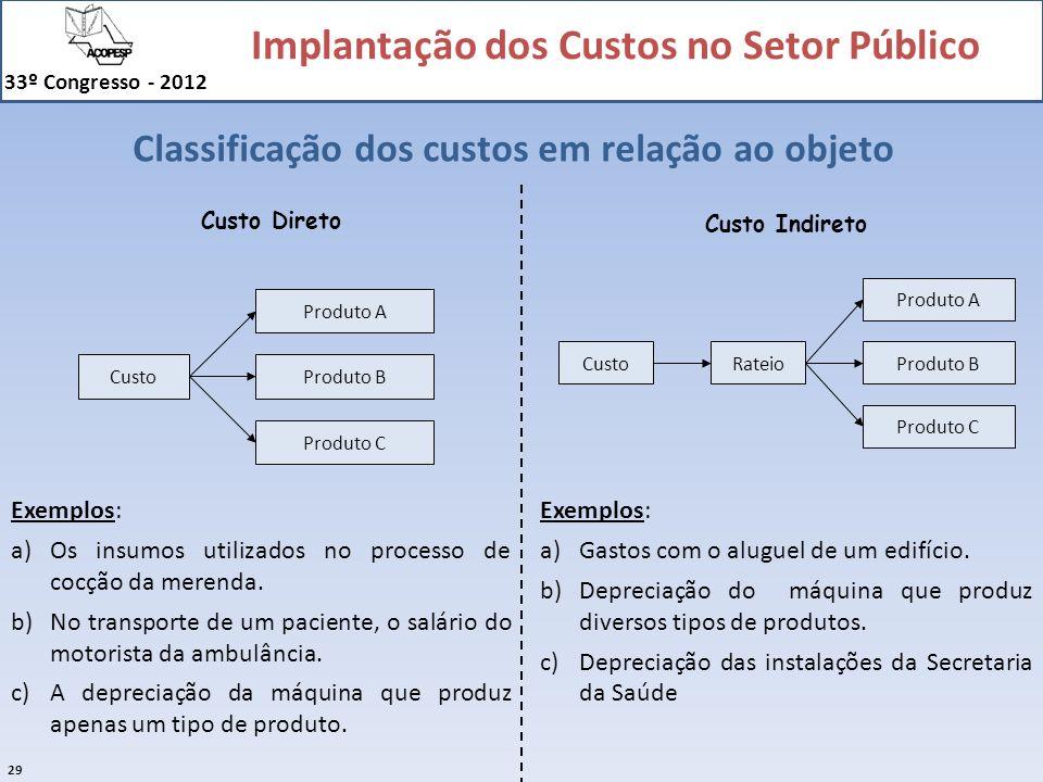 Implantação dos Custos no Setor Público 33º Congresso - 2012 29 Classificação dos custos em relação ao objeto Custo Produto A Produto B Produto C Cust