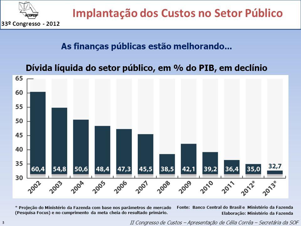 Implantação dos Custos no Setor Público 33º Congresso - 2012 3 Fonte: Banco Central do Brasil e Ministério da Fazenda Elaboração: Ministério da Fazend