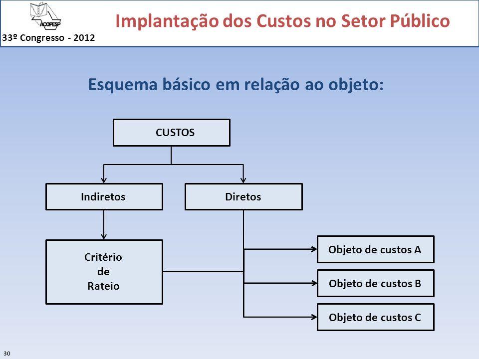 Implantação dos Custos no Setor Público 33º Congresso - 2012 30 Esquema básico em relação ao objeto: CUSTOS IndiretosDiretos Objeto de custos A Objeto