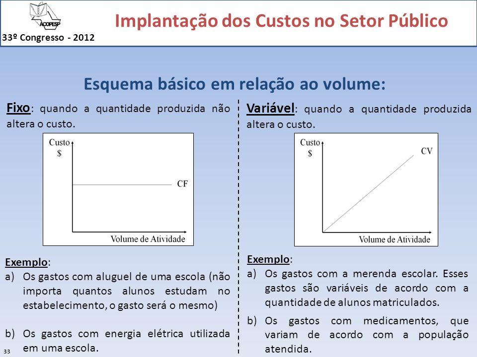Implantação dos Custos no Setor Público 33º Congresso - 2012 33 Esquema básico em relação ao volume: Fixo : quando a quantidade produzida não altera o