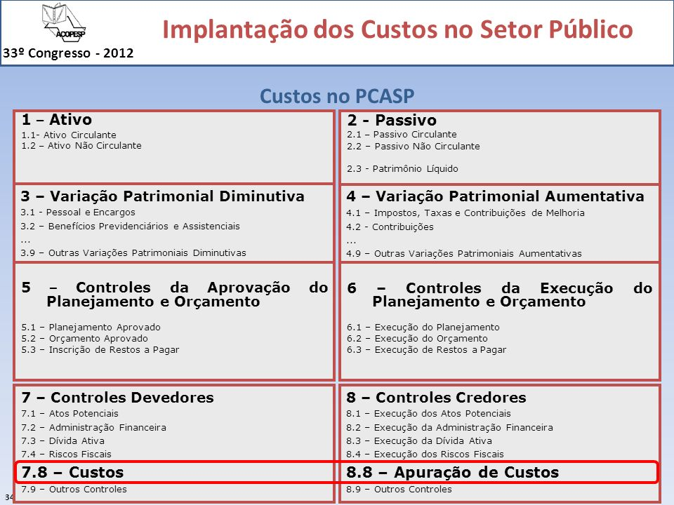 Implantação dos Custos no Setor Público 33º Congresso - 2012 34 Custos no PCASP 7 – Controles Devedores 7.1 – Atos Potenciais 7.2 – Administração Fina