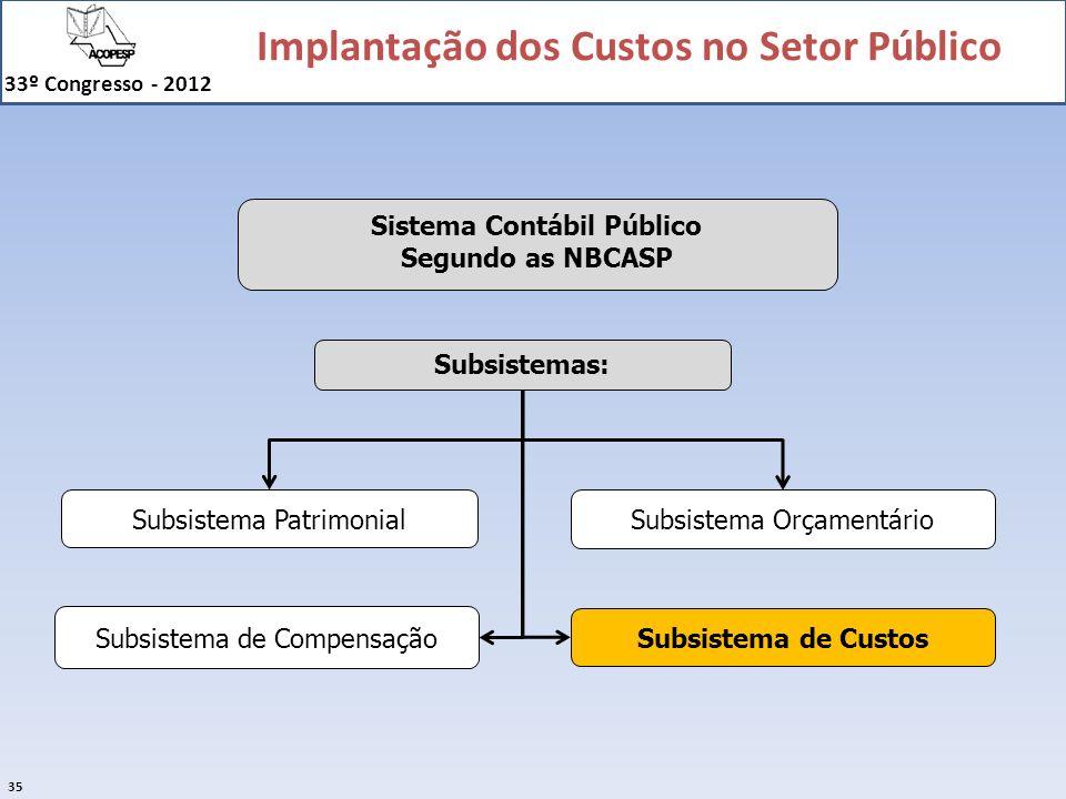 Implantação dos Custos no Setor Público 33º Congresso - 2012 35 Sistema Contábil Público Segundo as NBCASP Subsistema de Custos Subsistema Orçamentári