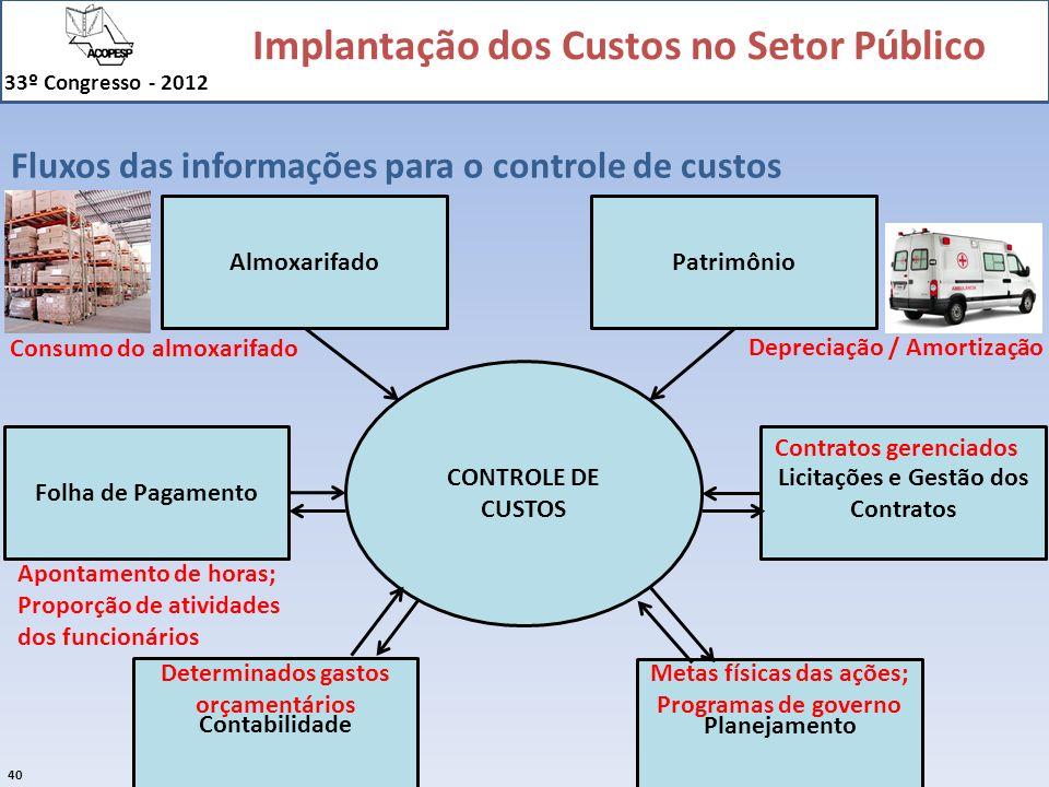 Implantação dos Custos no Setor Público 33º Congresso - 2012 40 Fluxos das informações para o controle de custos AlmoxarifadoPatrimônio Folha de Pagam