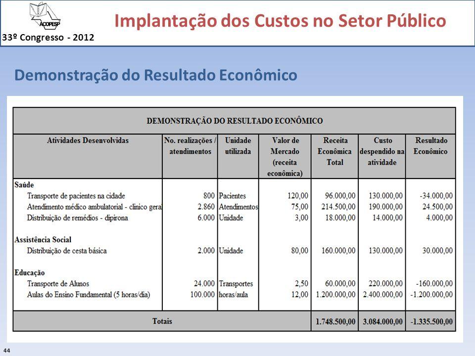 Implantação dos Custos no Setor Público 33º Congresso - 2012 44 Demonstração do Resultado Econômico