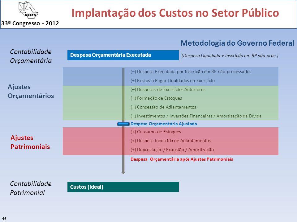 Implantação dos Custos no Setor Público 33º Congresso - 2012 46 Despesa Orçamentária Executada Custos (Ideal) (–) Despesa Executada por inscrição em R