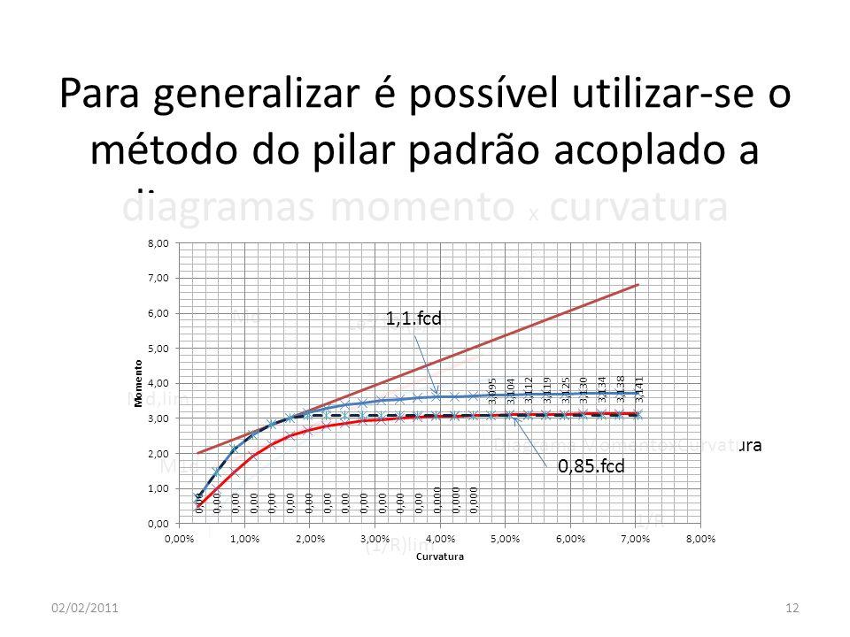 Para generalizar é possível utilizar-se o método do pilar padrão acoplado a diagramas momento x curvatura 02/02/2011 Francisco Paulo Graziano 12 Md 1/