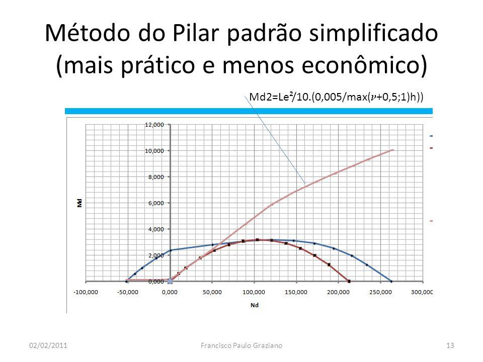 Método do Pilar padrão simplificado (mais prático e menos econômico) 02/02/2011Francisco Paulo Graziano13 Md2=Le²/10.(0,005/max( +0,5;1)h))