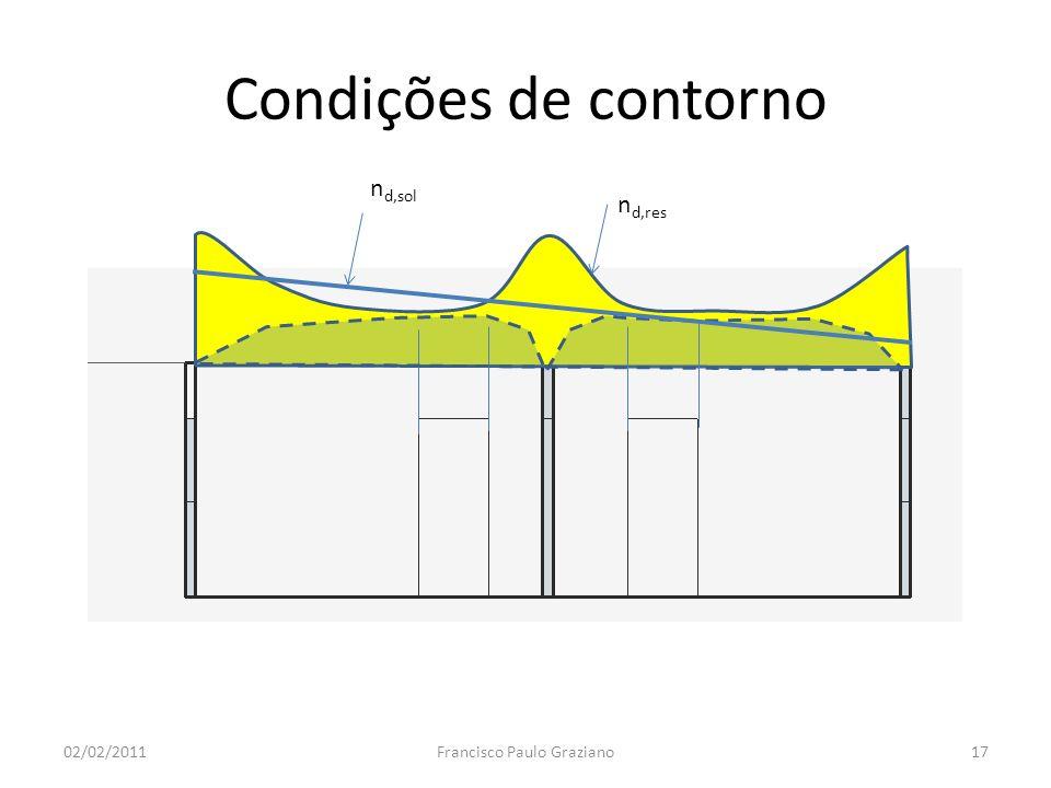 Condições de contorno 02/02/2011Francisco Paulo Graziano17 n d,res n d,sol