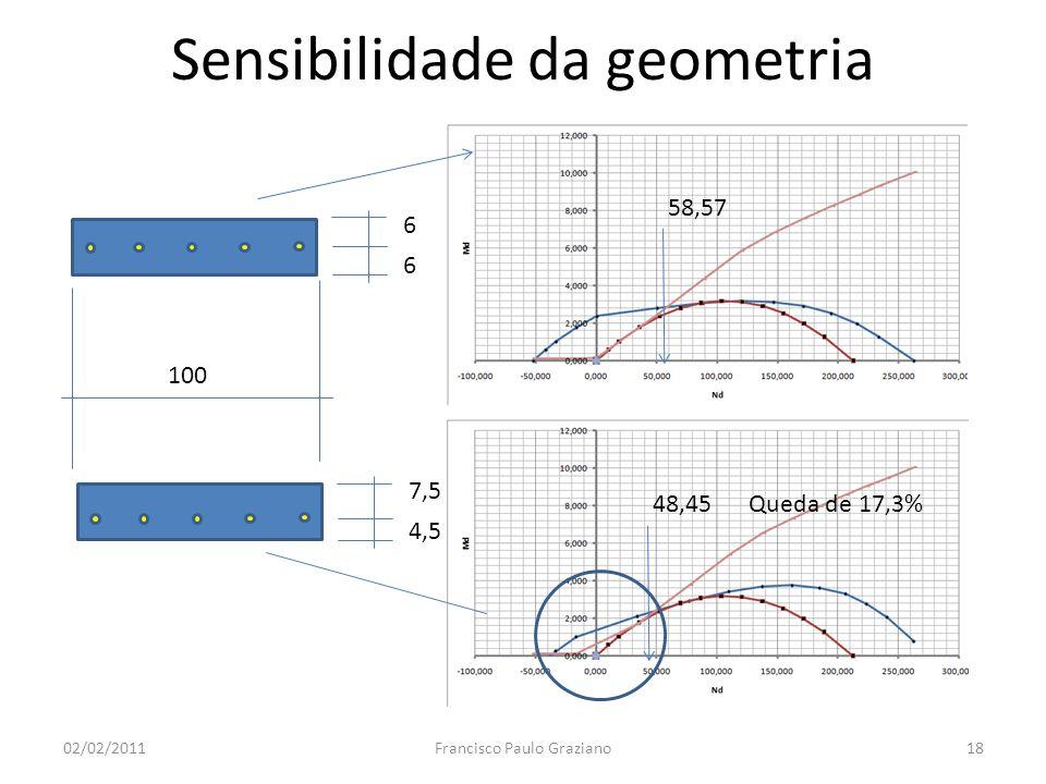 Sensibilidade da geometria 02/02/2011Francisco Paulo Graziano18 6 6 7,5 4,5 58,57 48,45 100 Queda de 17,3%