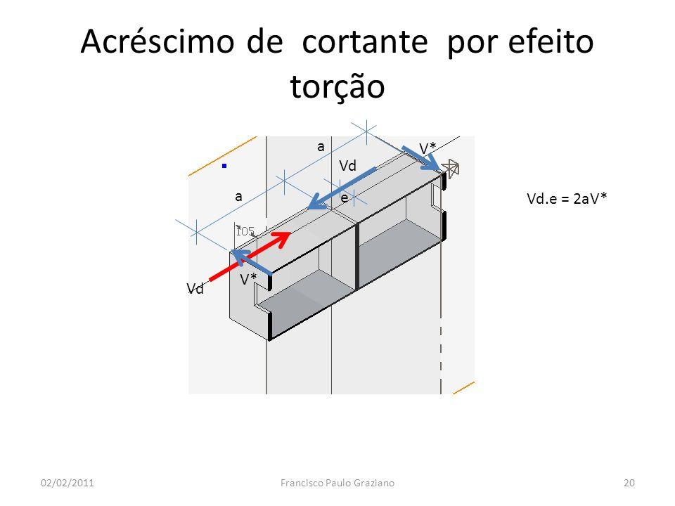 Acréscimo de cortante por efeito torção 02/02/2011Francisco Paulo Graziano20 Vd e a a Vd.e = 2aV* V*