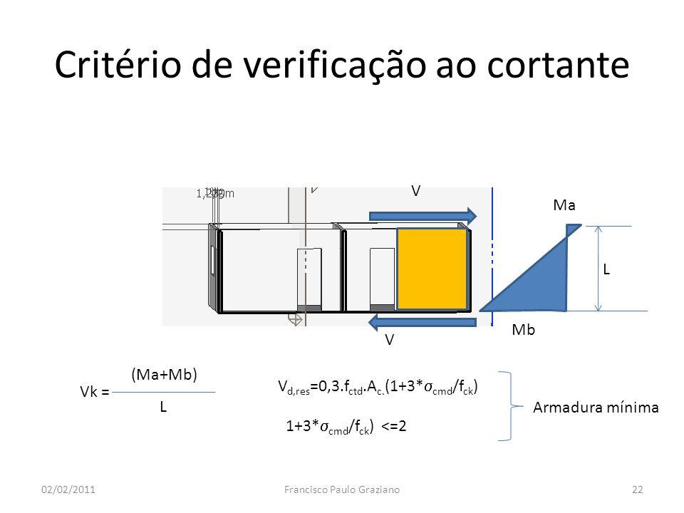 Critério de verificação ao cortante 02/02/2011Francisco Paulo Graziano22 Ma Mb L V V (Ma+Mb) L Vk = V d,res =0,3.f ctd.A c. (1+3* cmd /f ck ) 1+3* cmd