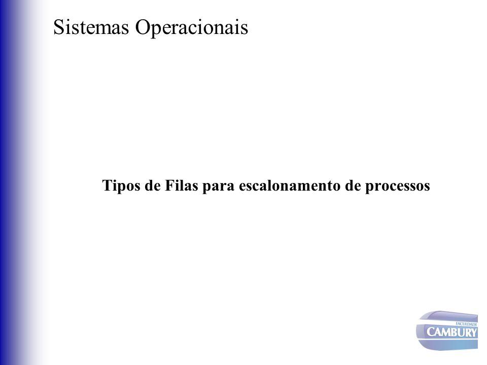 Sistemas Operacionais Filas para escalonamento de processos Fila de jobs: conjunto de todos os processos no sistema; Fila de prontos: conjunto de todos os processos que estão prontos para executar mas não estão em execução Filas de dispositivos: conjunto de processos esperando por um dispositivo de I/O