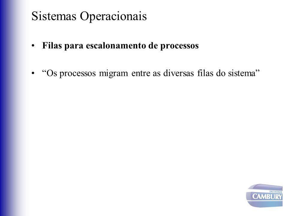 Sistemas Operacionais Filas para escalonamento de processos Os processos migram entre as diversas filas do sistema