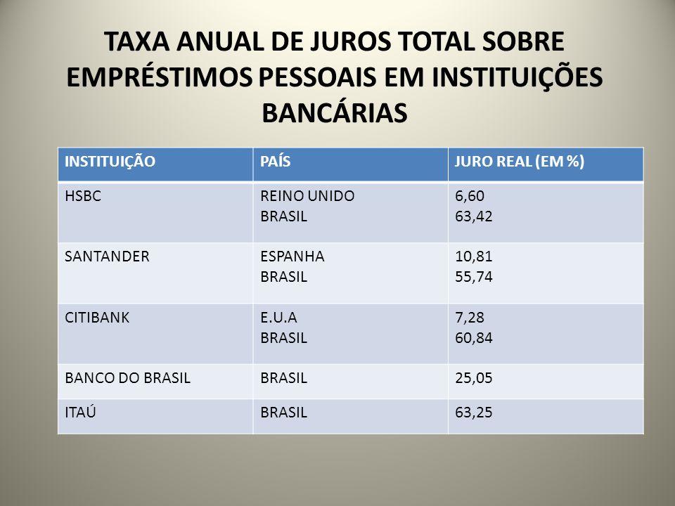 TAXA ANUAL DE JUROS TOTAL SOBRE EMPRÉSTIMOS PESSOAIS EM INSTITUIÇÕES BANCÁRIAS INSTITUIÇÃOPAÍSJURO REAL (EM %) HSBCREINO UNIDO BRASIL 6,60 63,42 SANTA