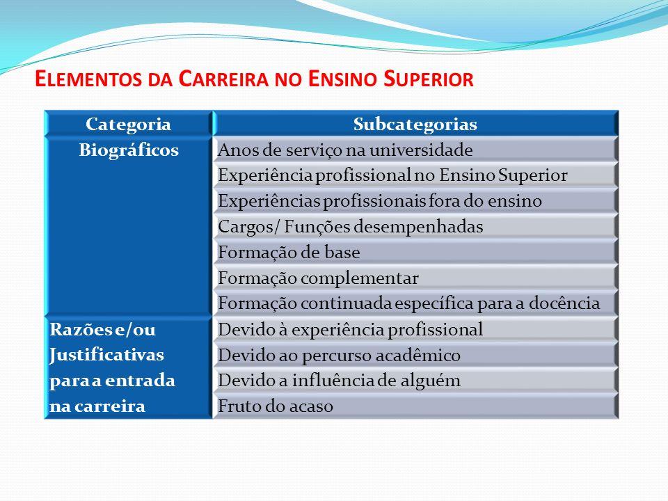 E LEMENTOS DA C ARREIRA NO E NSINO S UPERIOR CategoriaSubcategorias BiográficosAnos de serviço na universidade Experiência profissional no Ensino Supe