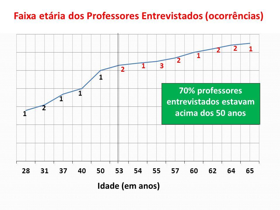 70% professores entrevistados estavam acima dos 50 anos Faixa etária dos Professores Entrevistados (ocorrências) Idade (em anos) 1 2 1 1 1 2 1 3 2 1 2