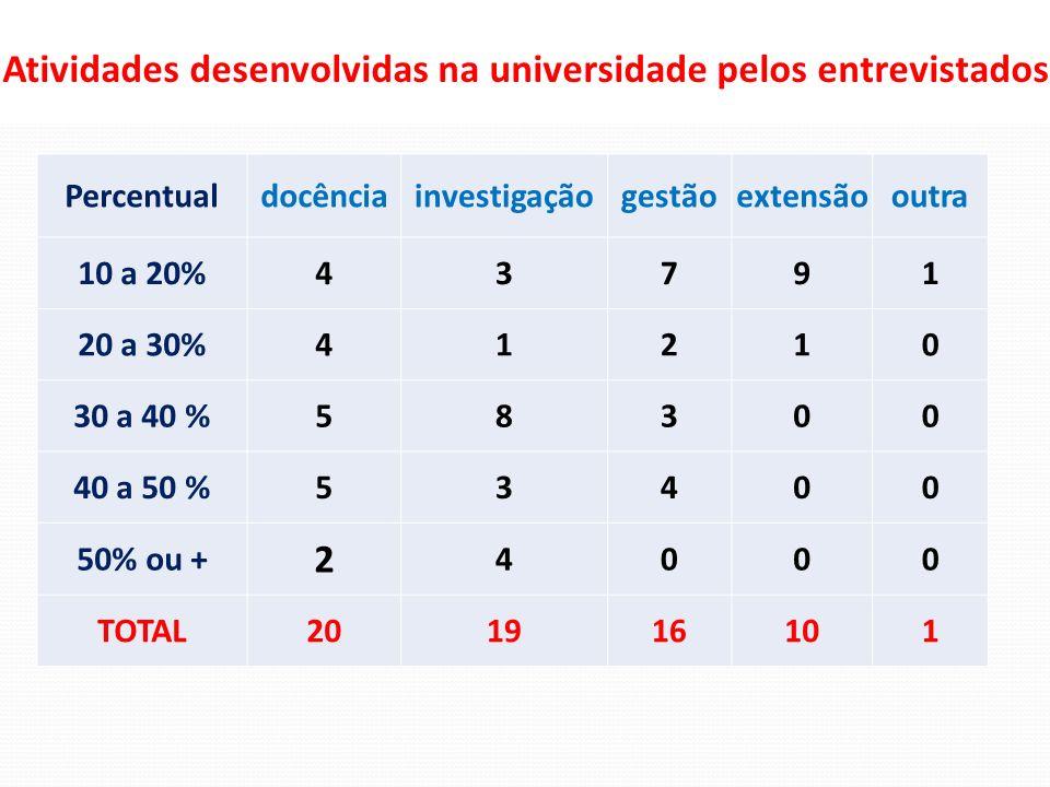 Atividades desenvolvidas na universidade pelos entrevistados Percentualdocênciainvestigaçãogestãoextensãooutra 10 a 20%43791 20 a 30%41210 30 a 40 %58