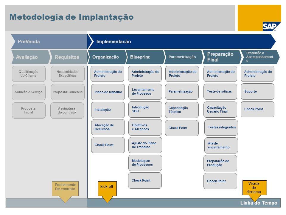 Parametrização Preparação Final Produção e Acompanhament o Avaliação Organizacão Requisitos PréVendaImplementacão Linha do Tempo Blueprint Qualificaçã