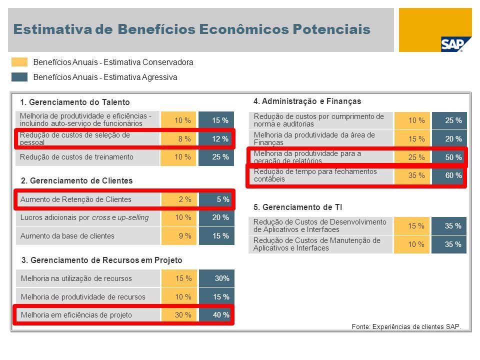 Melhoria na utilização de recursos 15 %30% Estimativa de Benefícios Econômicos Potenciais Benefícios Anuais - Estimativa Conservadora Benefícios Anuai
