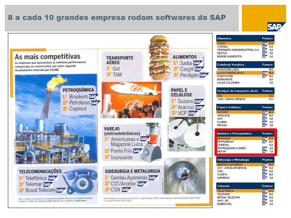 8 a cada 10 grandes empresa rodam softwares da SAP