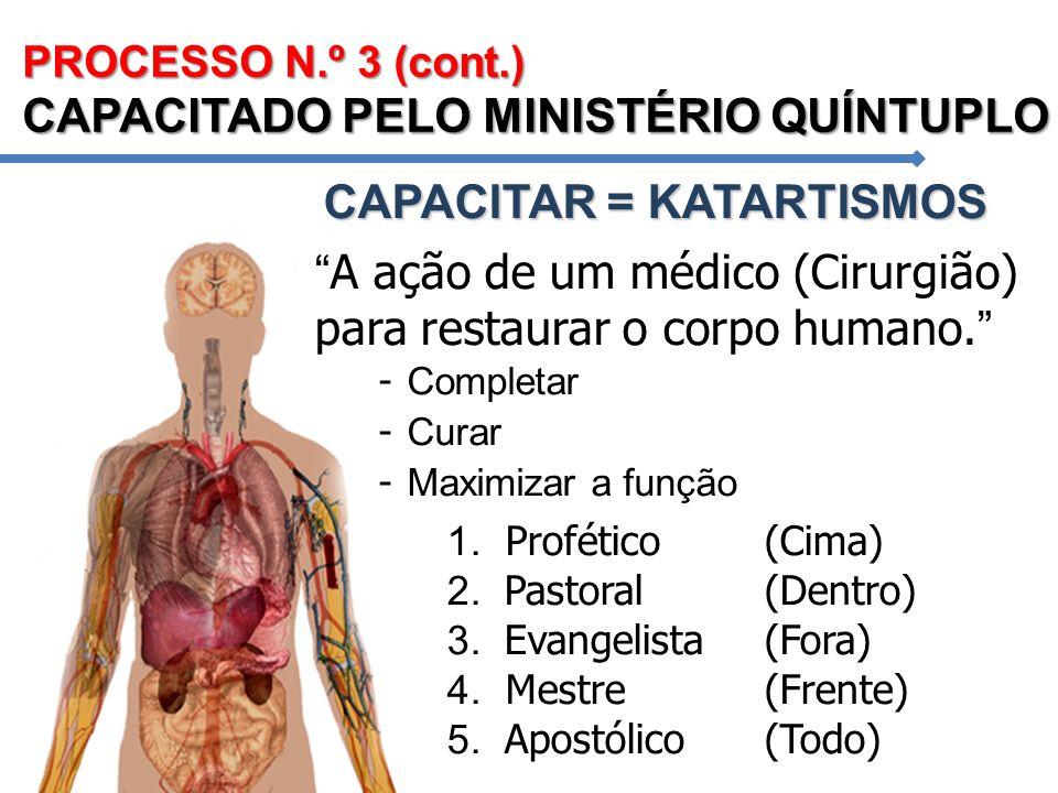 PROCESSO N.º 3 (cont.) CAPACITADO PELO MINISTÉRIO QUÍNTUPLO 1. Profético(Cima) 2. Pastoral (Dentro) 3. Evangelista(Fora) 4. Mestre(Frente) 5. Apostóli