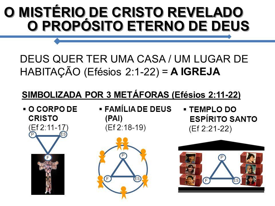 DEUS QUER TER UMA CASA / UM LUGAR DE HABITAÇÃO (Efésios 2:1-22) = A IGREJA SIMBOLIZADA POR 3 METÁFORAS (Efésios 2:11-22) FAMÍLIA DE DEUS (PAI) (Ef 2:1