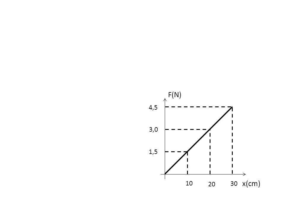 10 20 30 1,5 3,0 4,5 F(N) x(cm)
