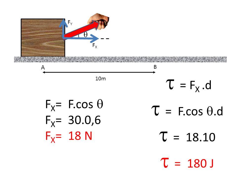 15 F EL (N) x(cm) 100 40 100N 0,4m = Área 1020 30 0 75 50 25