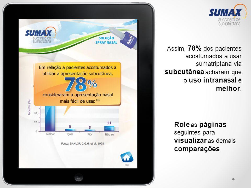 Assim, 78% dos pacientes acostumados a usar sumatriptana via subcutânea acharam que o uso intranasal é melhor. Role as páginas seguintes para visualiz