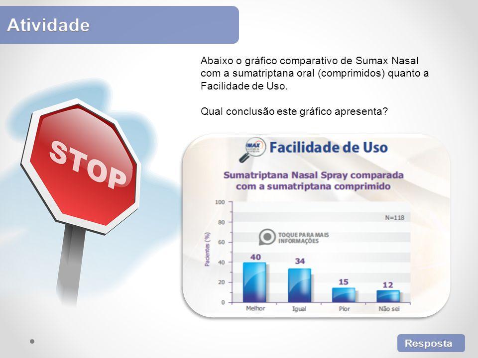 Abaixo o gráfico comparativo de Sumax Nasal com a sumatriptana oral (comprimidos) quanto a Facilidade de Uso. Qual conclusão este gráfico apresenta?