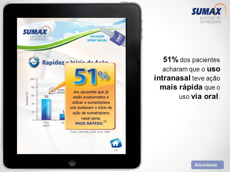 51% dos pacientes acharam que o uso intranasal teve ação mais rápida que o uso via oral.