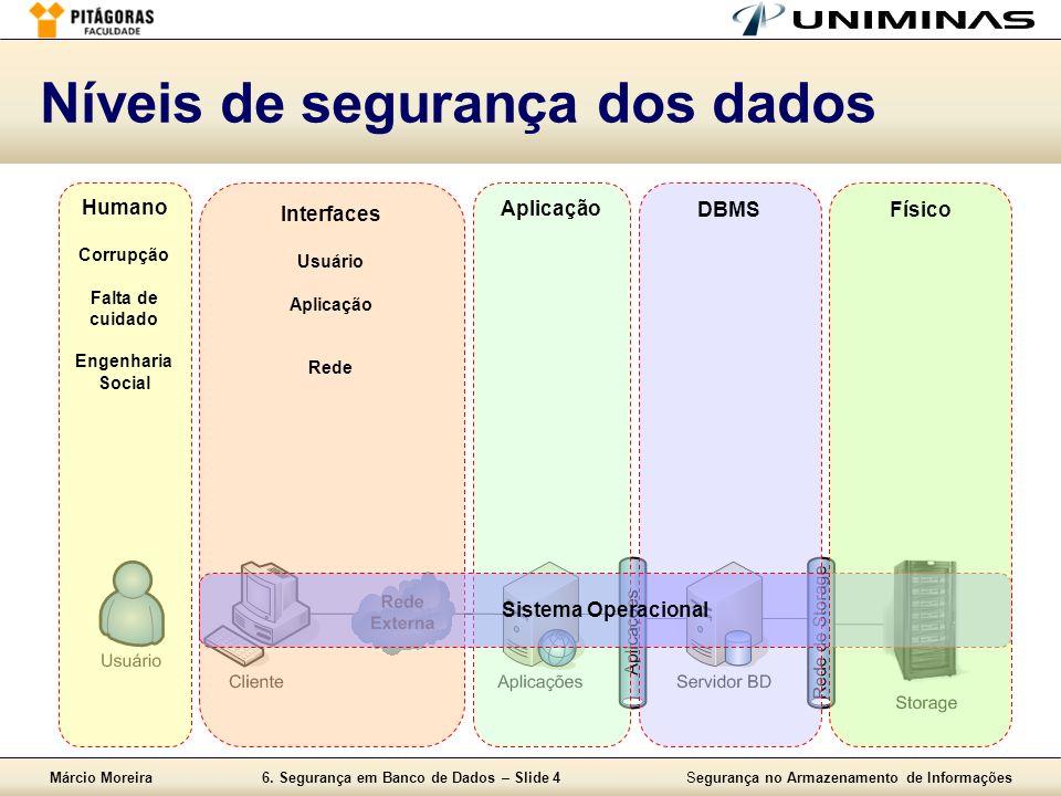 Márcio Moreira6. Segurança em Banco de Dados – Slide 4Segurança no Armazenamento de Informações Níveis de segurança dos dados Humano Corrupção Falta d
