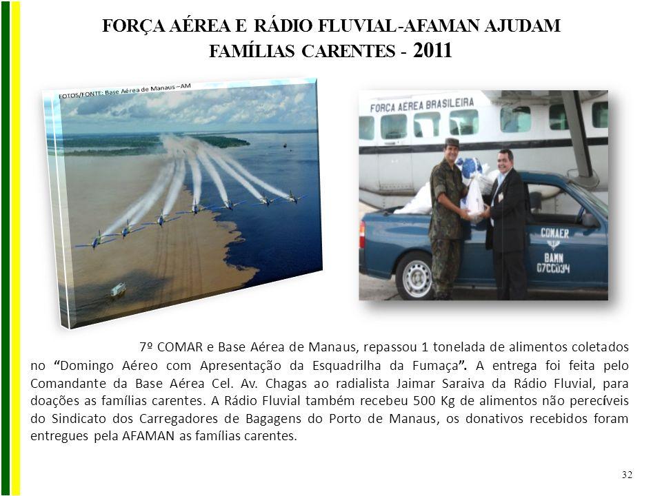 7º COMAR e Base Aérea de Manaus, repassou 1 tonelada de alimentos coletados no Domingo Aéreo com Apresentação da Esquadrilha da Fumaça. A entrega foi