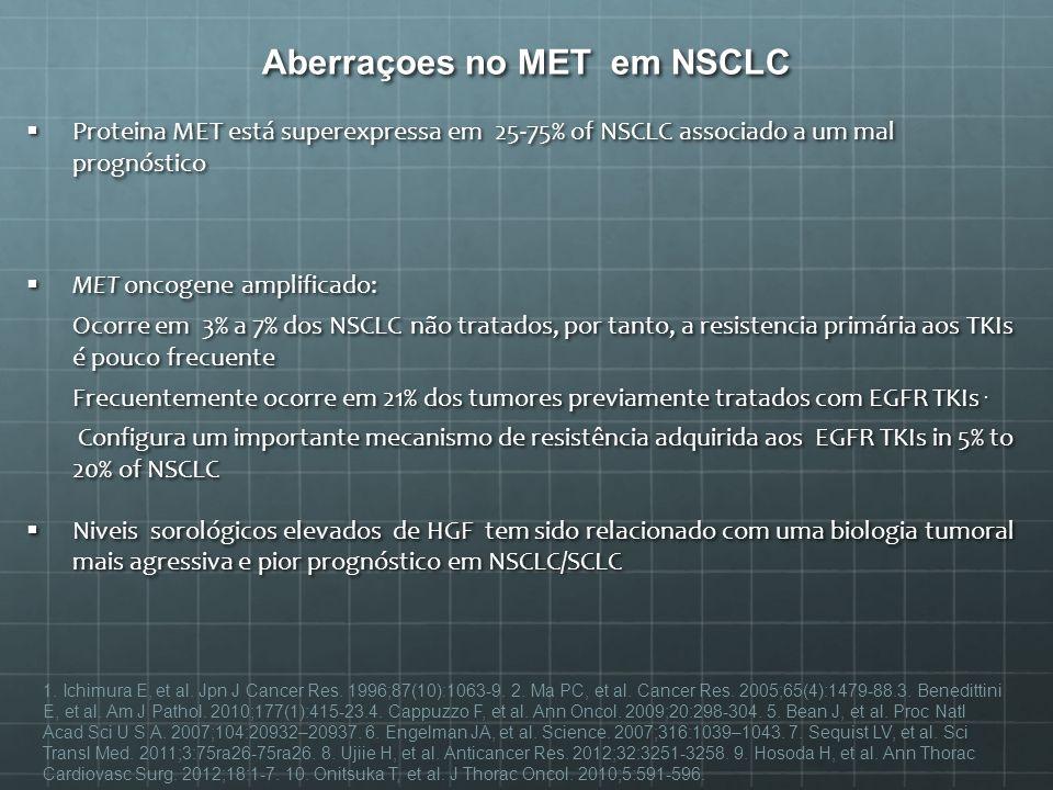 Aberraçoes no MET em NSCLC Proteina MET está superexpressa em 25-75% of NSCLC associado a um mal prognóstico Proteina MET está superexpressa em 25-75%