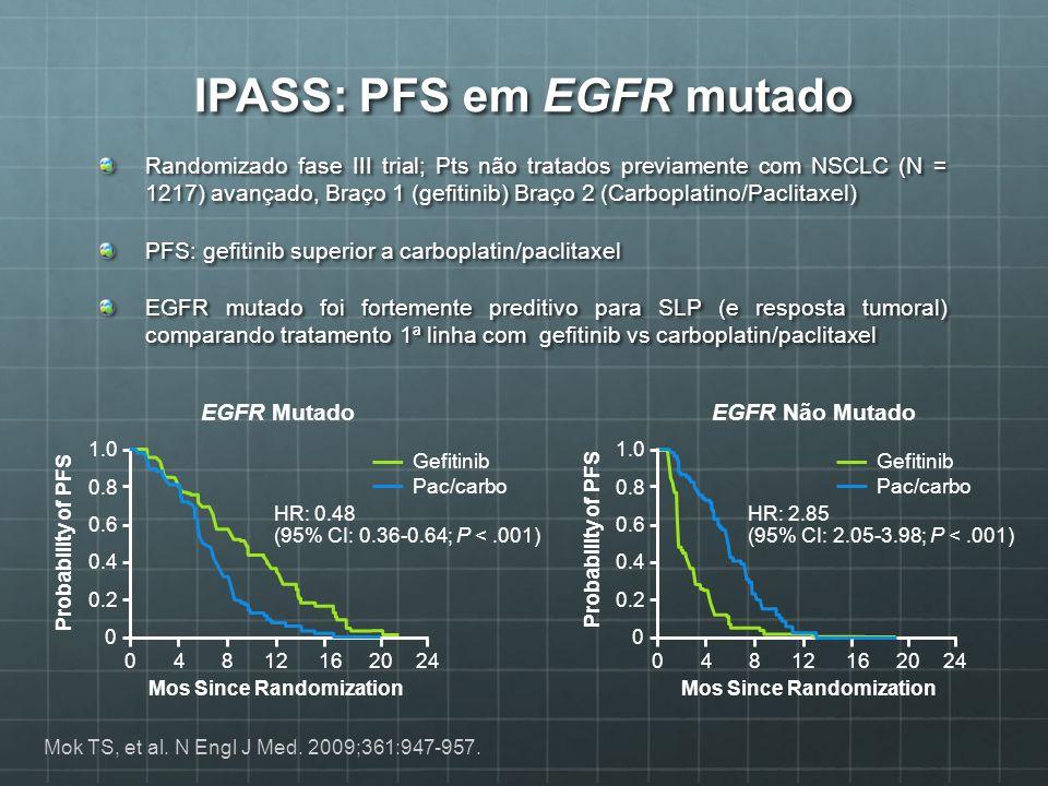IPASS: PFS em EGFR mutado Randomizado fase III trial; Pts não tratados previamente com NSCLC (N = 1217) avançado, Braço 1 (gefitinib) Braço 2 (Carbopl