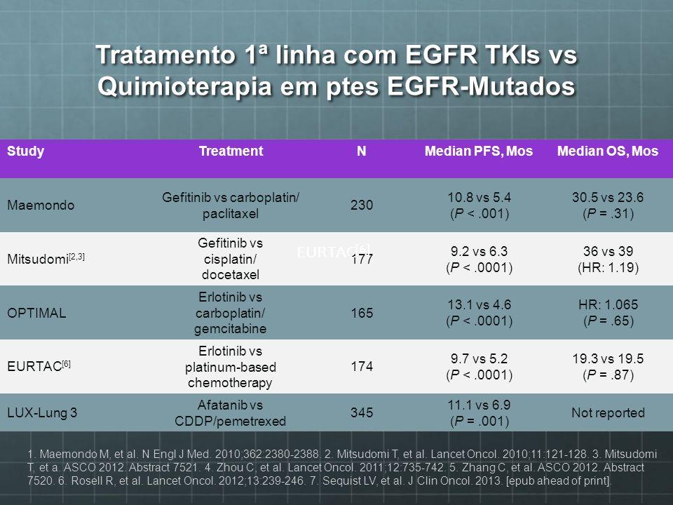 Tratamento 1ª linha com EGFR TKIs vs Quimioterapia em ptes EGFR-Mutados StudyTreatmentNMedian PFS, MosMedian OS, Mos Maemondo Gefitinib vs carboplatin