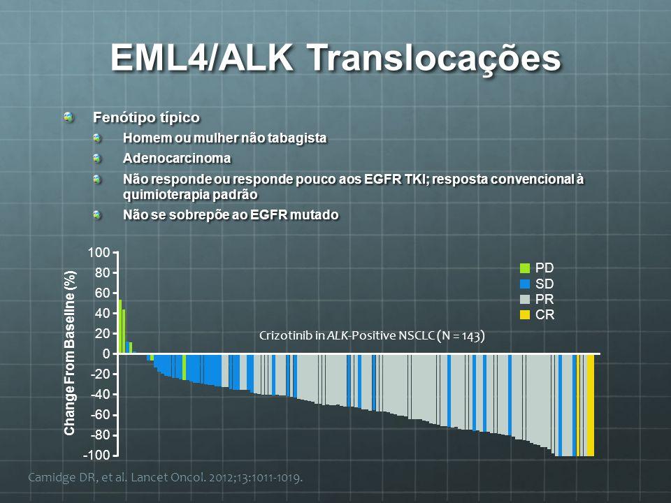 EML4/ALK Translocações Fenótipo típico Homem ou mulher não tabagista Adenocarcinoma Não responde ou responde pouco aos EGFR TKI; resposta convencional