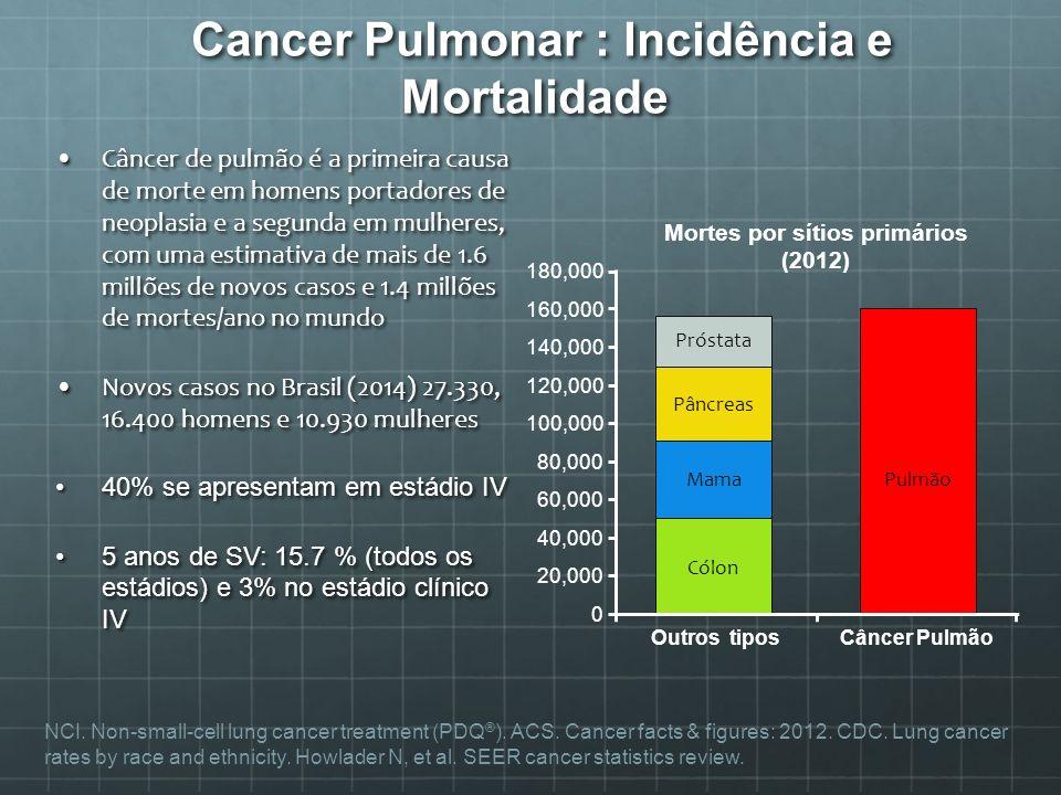Cancer Pulmonar : Incidência e Mortalidade Cancer Pulmonar : Incidência e Mortalidade Câncer de pulmão é a primeira causa de morte em homens portadore