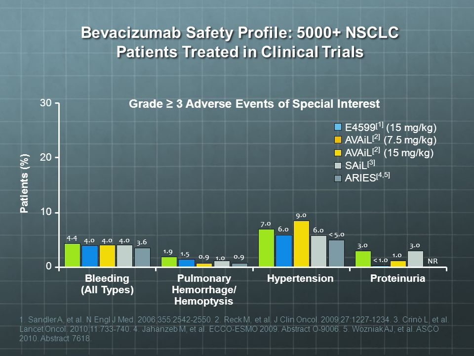 Bevacizumab Safety Profile: 5000+ NSCLC Patients Treated in Clinical Trials Grade 3 Adverse Events of Special Interest E4599 [ 1] (15 mg/kg) AVAiL [ 2] (7.5 mg/kg) AVAiL [ 2] (15 mg/kg) SAiL [ 3] ARIES [ 4,5] Patients (%) 1.