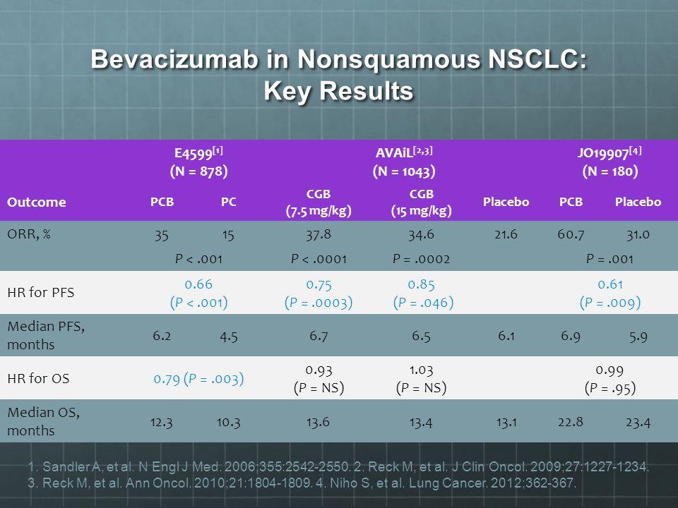 Bevacizumab in Nonsquamous NSCLC: Key Results E4599 [1] (N = 878) AVAiL [2,3] (N = 1043) JO19907 [4] (N = 180) Outcome PCBPC CGB (7.5 mg/kg) CGB (15 m