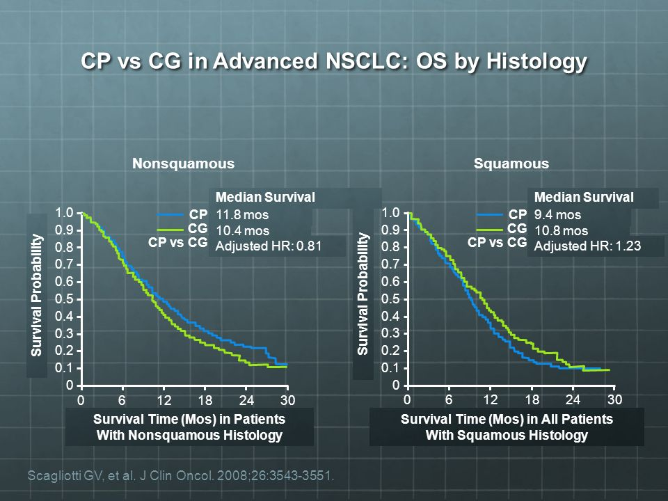 CP vs CG in Advanced NSCLC: OS by Histology Survival Time (Mos) in All Patients With Squamous Histology Survival Probability SquamousNonsquamous Survival Time (Mos) in Patients With Nonsquamous Histology Survival Probability Scagliotti GV, et al.