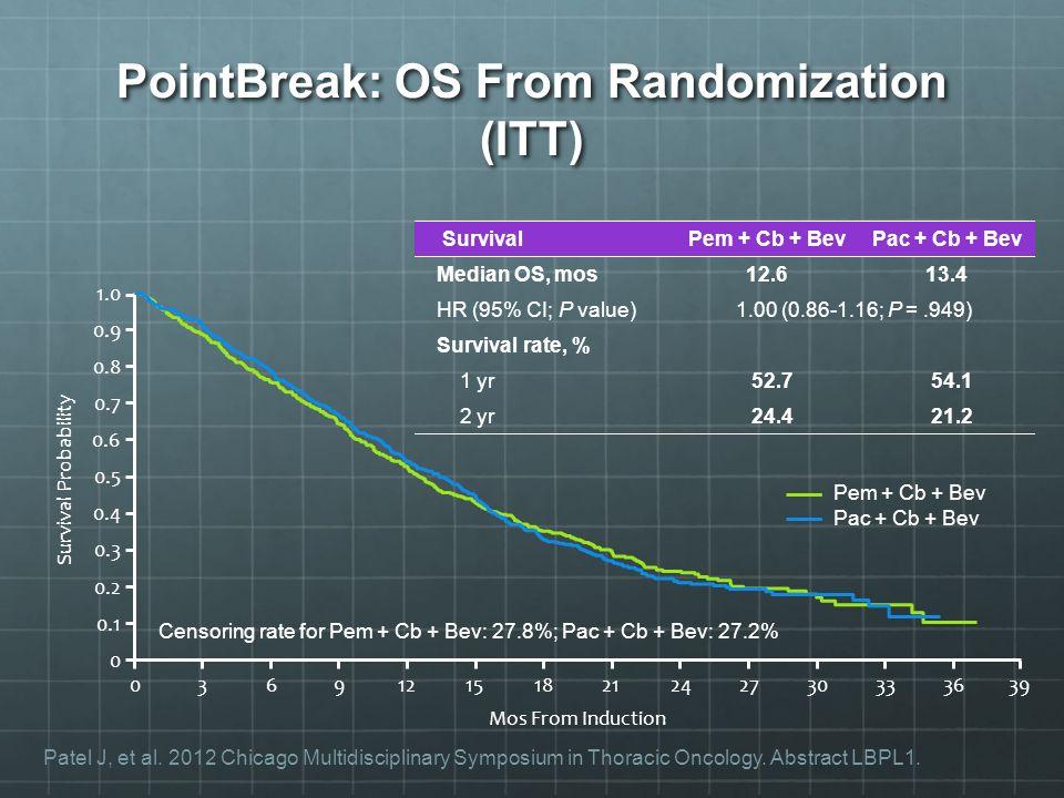 Survival Pem + Cb + BevPac + Cb + Bev Median OS, mos12.613.4 HR (95% CI; P value)1.00 (0.86-1.16; P =.949) Survival rate, % 1 yr 52.7 54.1 2 yr 24.4 2