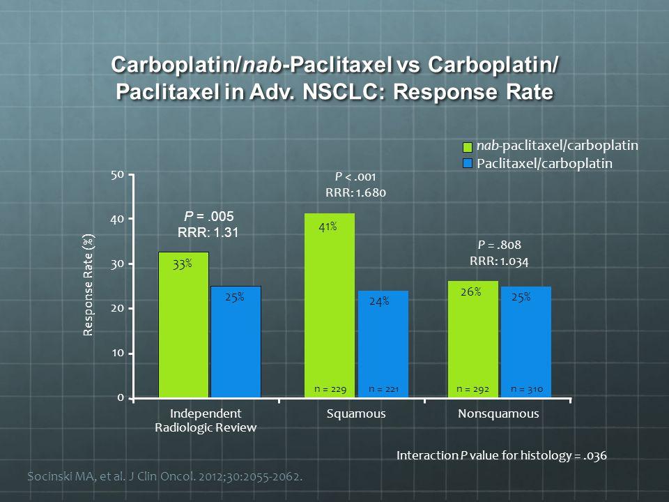 P =.005 RRR: 1.31 33% 25% Independent Radiologic Review Socinski MA, et al. J Clin Oncol. 2012;30:2055-2062. Carboplatin/nab-Paclitaxel vs Carboplatin