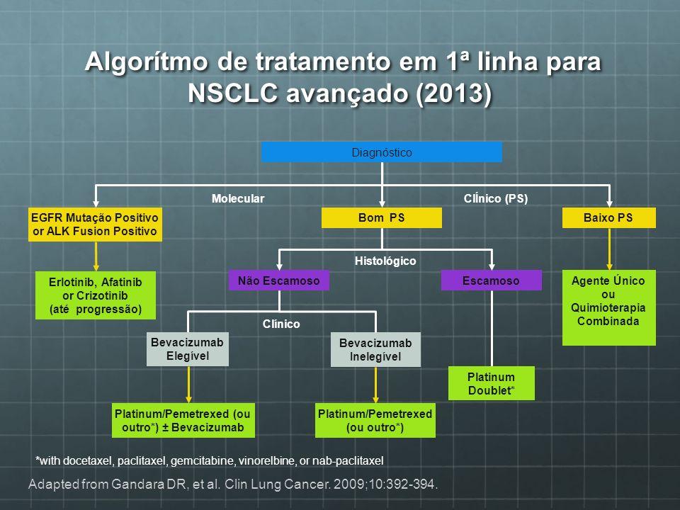 Algorítmo de tratamento em 1ª linha para NSCLC avançado (2013) Algorítmo de tratamento em 1ª linha para NSCLC avançado (2013) Diagnóstico EGFR Mutação