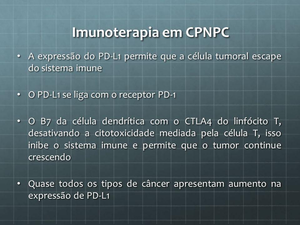 Imunoterapia em CPNPC A expressão do PD-L1 permite que a célula tumoral escape do sistema imune A expressão do PD-L1 permite que a célula tumoral esca