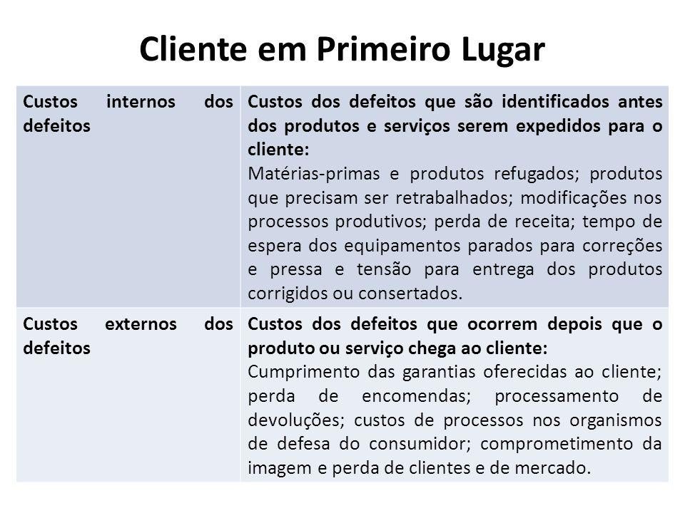 Cliente em Primeiro Lugar Custos internos dos defeitos Custos dos defeitos que são identificados antes dos produtos e serviços serem expedidos para o