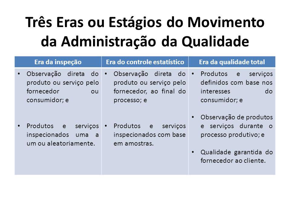 Três Eras ou Estágios do Movimento da Administração da Qualidade Era da inspeçãoEra do controle estatísticoEra da qualidade total Observação direta do