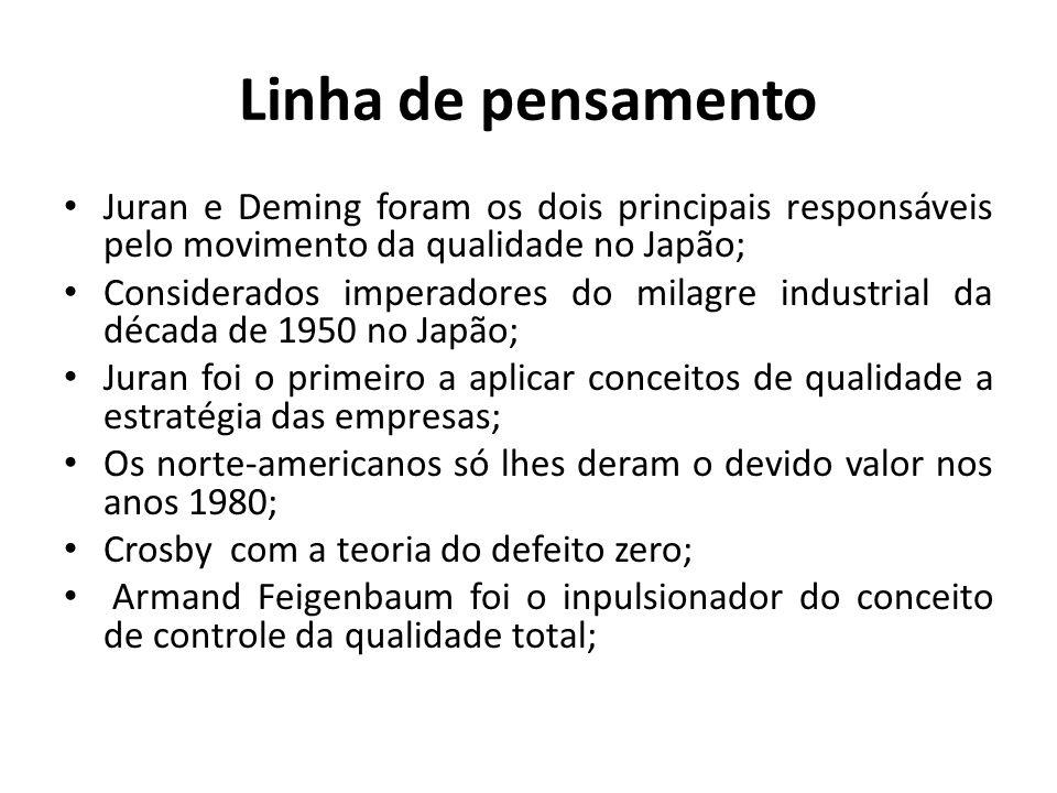 Linha de pensamento Juran e Deming foram os dois principais responsáveis pelo movimento da qualidade no Japão; Considerados imperadores do milagre ind